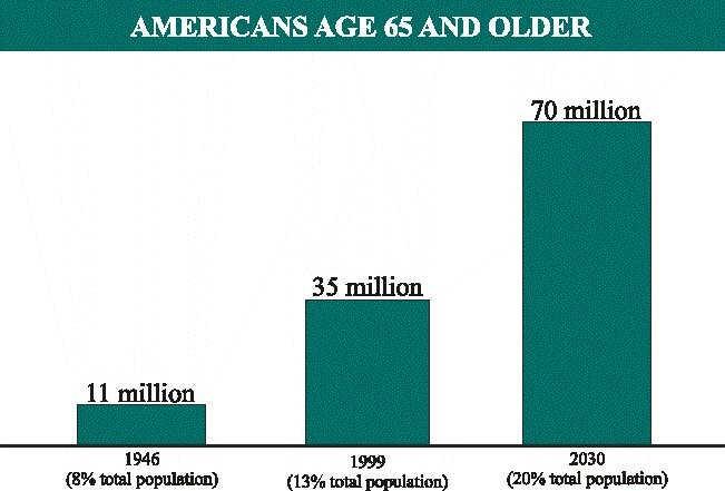 Americans Age 65 & Older Graphic