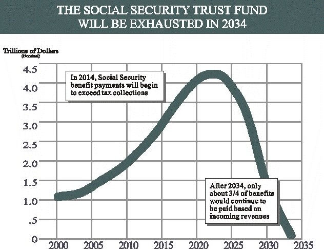The Social Security Trust Fund Will Be Exhausted in 2034